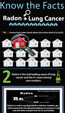 Lung Cancer Action Network for Radon Testing by licensend Radon Home Inspectors in Southeast WI