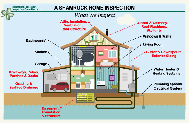 Diagram - Shamrock Inspectors inspect in Southeast WI